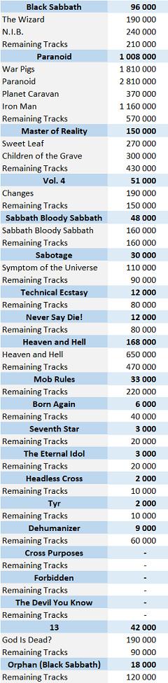 CSPC Black Sabbath digital singles sales