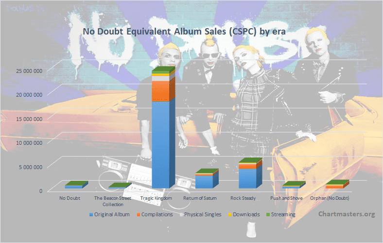 CSPC No Doubt albums and songs sales
