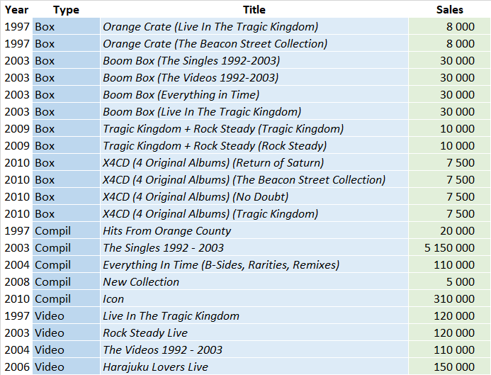 CSPC No Doubt compilations sales list