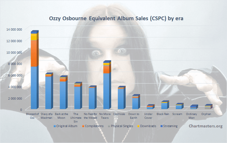 CSPC Ozzy Osbourne albums and songs sales art cover