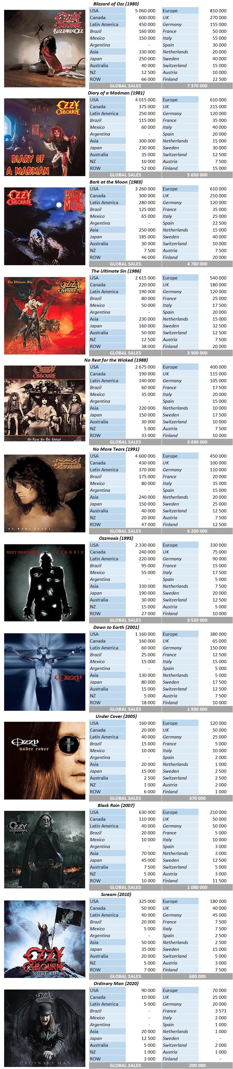 CSPC Ozzy Osbourne albums sales breakdowns