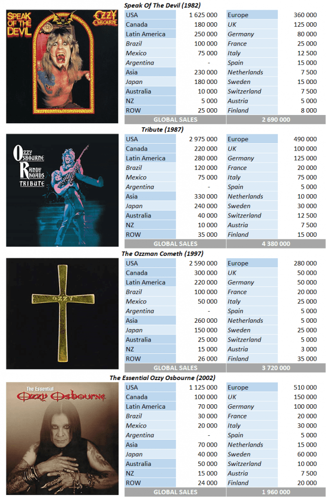 CSPC Ozzy Osbourne top selling compilations
