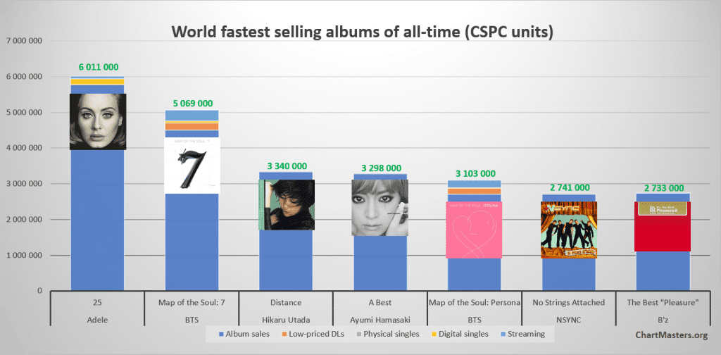 Fastest selling albums ever