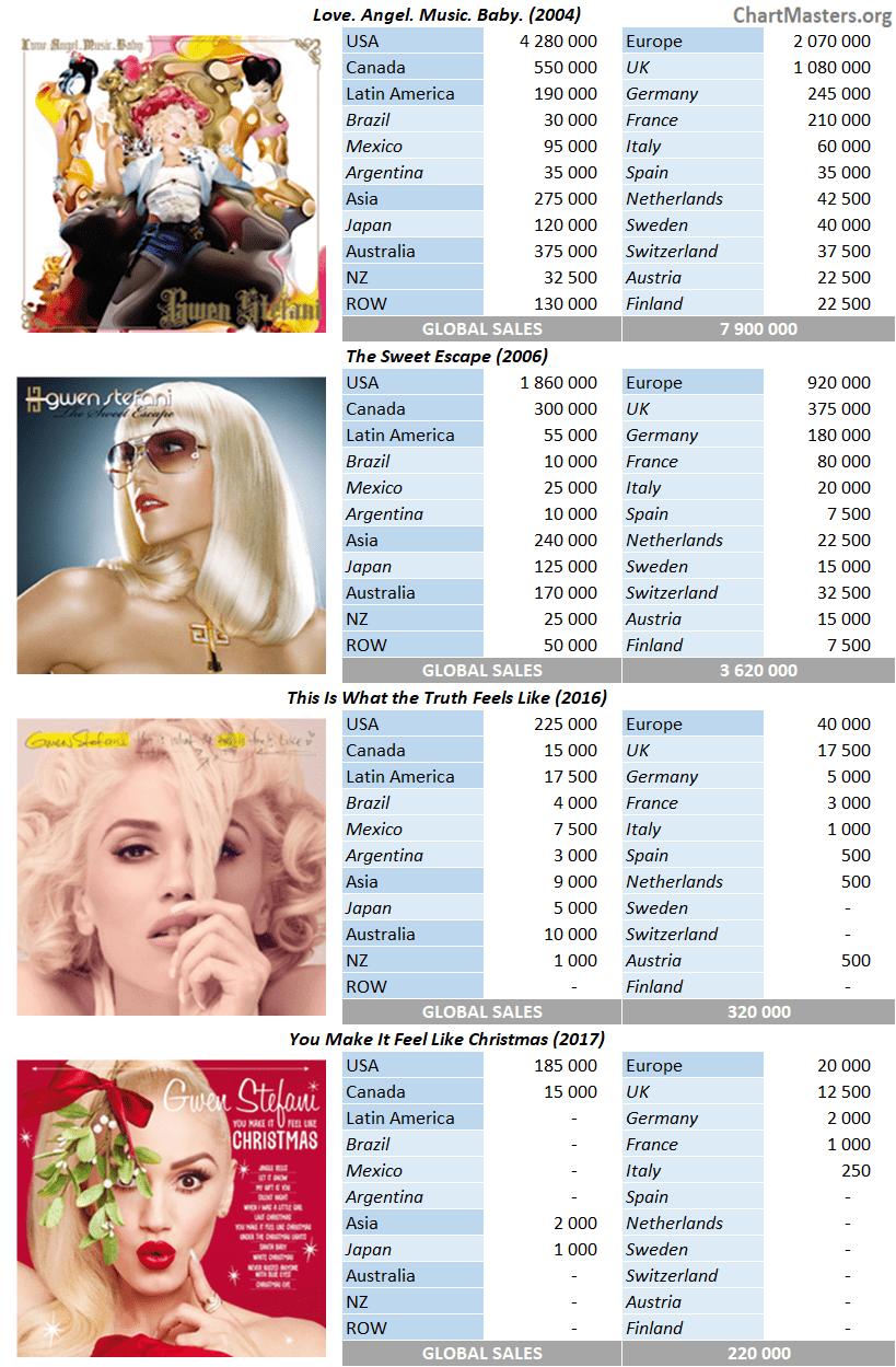 CSPC Gwen Stefani album sales breakdowns