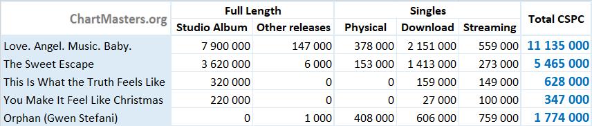 CSPC Gwen Stefani albums and songs sales numbers