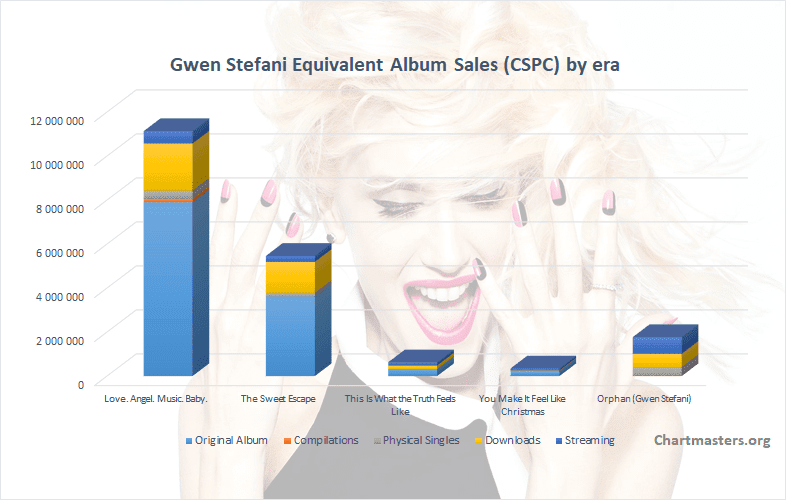 CSPC Gwen Stefani albums and songs sales