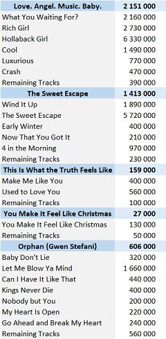 CSPC Gwen Stefani digital singles sales
