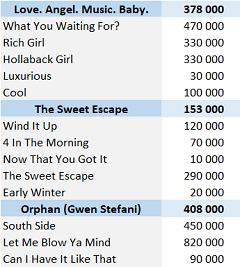 CSPC Gwen Stefani physical singles sales