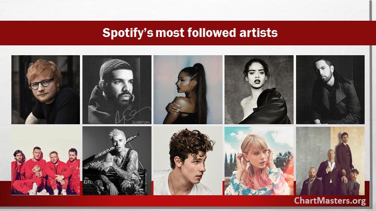 Most Followed Artists On Spotify