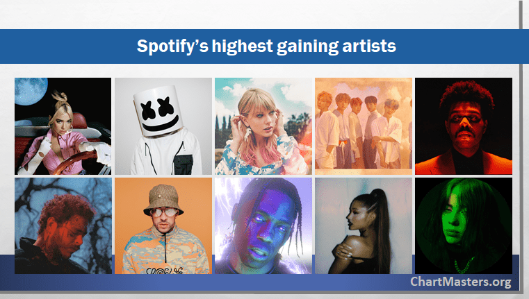 Spotify Highest Gaining Artists in followers