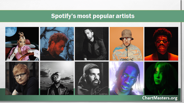Spotify Most Popular Artists