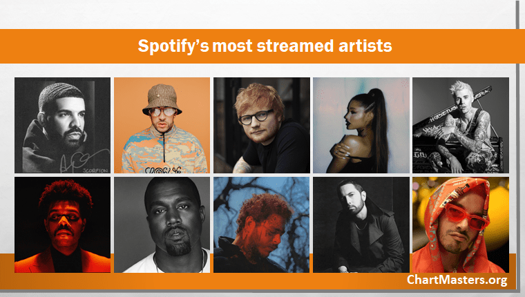Top 1000 Most Streamed Artists On Spotify Updated Daily Chartmasters