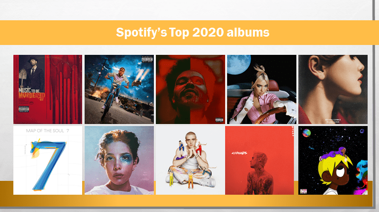 Spotify top 2020 albums