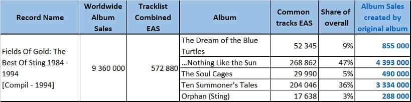 CSPC Sting Fields of Gold compilation sales