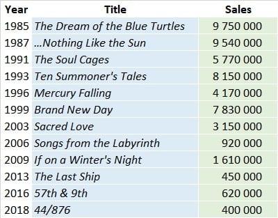 CSPC Sting album sales list