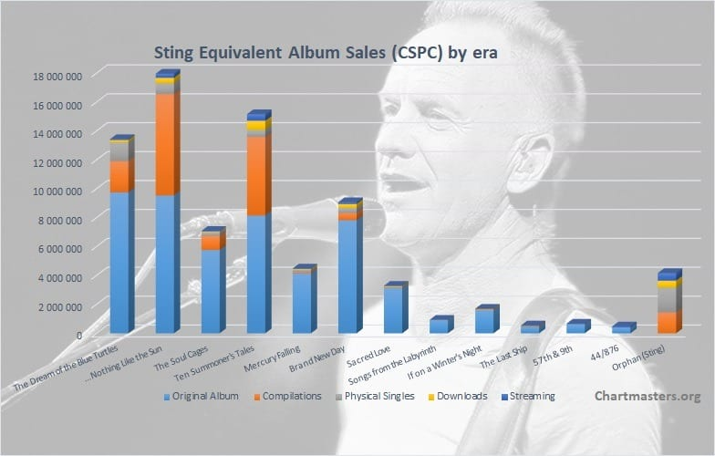 CSPC Sting albums and songs sales cover