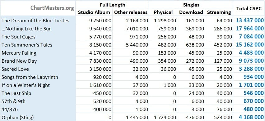 CSPC Sting albums and songs sales