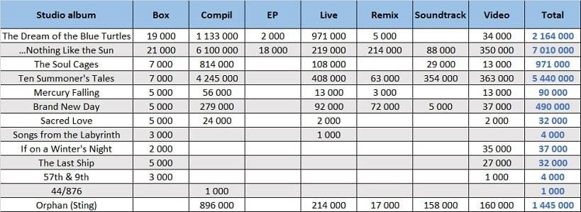 CSPC Sting compilation sales list distribution