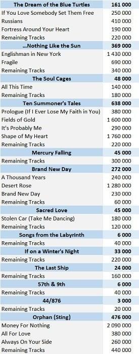CSPC Sting digital singles sales