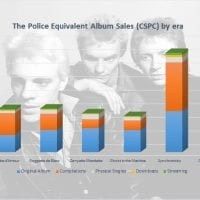 CSPC The Police albums and songs sales