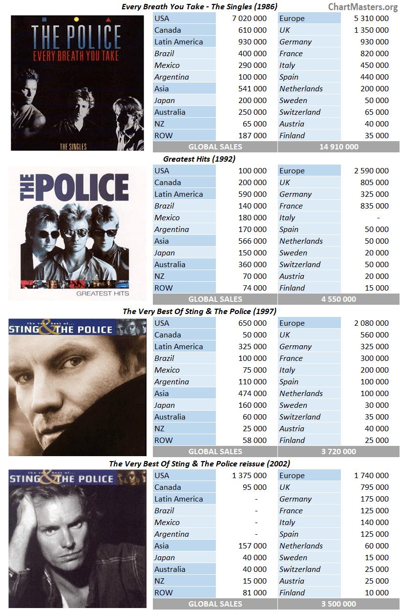 CSPC The Police compilation sales breakdown