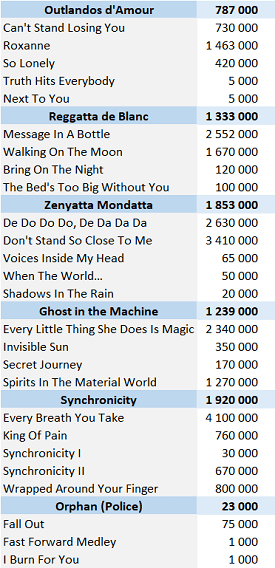CSPC The Police physical singles sales