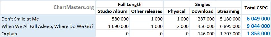 CSPC Billie Eilish albums and songs sales numbers