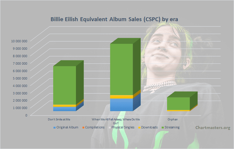 CSPC Billie Eilish albums and songs sales