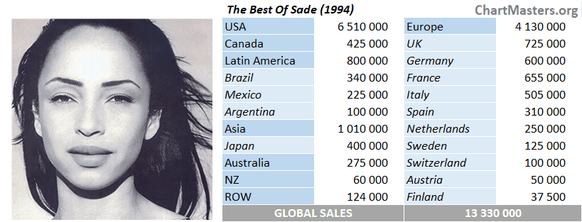 CSPC Sade The Best Of sales by market