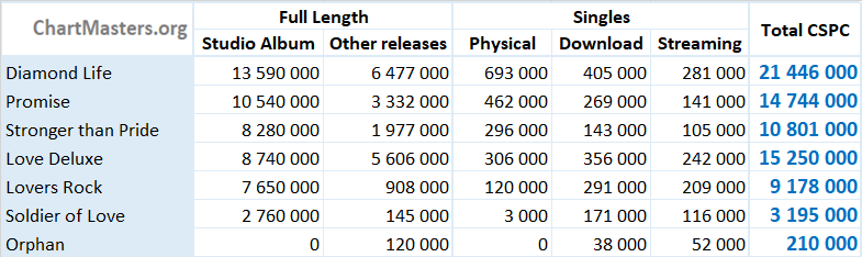 CSPC Sade albums and songs sales