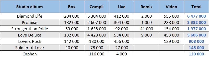 CSPC Sade compilation sales distribution
