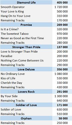 CSPC Sade digital singles sales