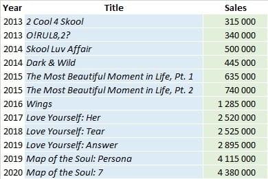 BTS albums summary