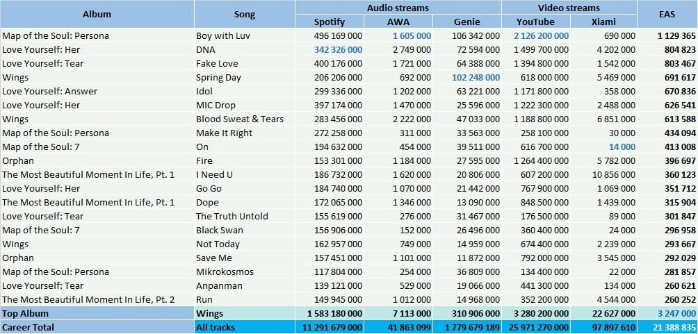 BTS top streaming songs