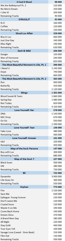 CSPC BTS 2021 download singles sales