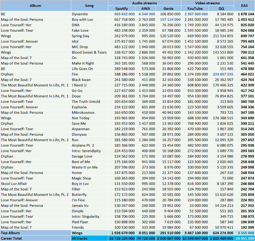 CSPC BTS 2021 most streamed songs