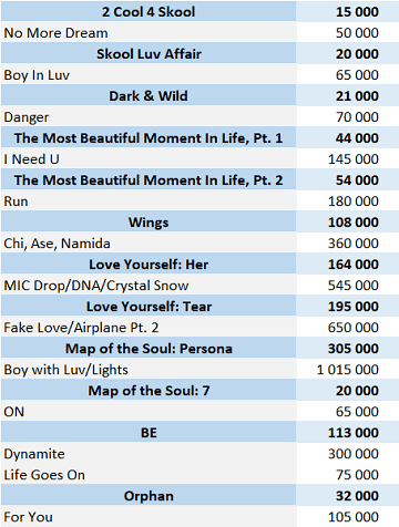 CSPC BTS 2021 physical singles sales