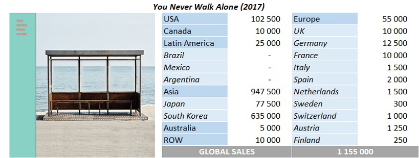 CSPC BTS You Never Walk Alone sales breakdown