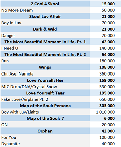 CSPC BTS physical singles sales