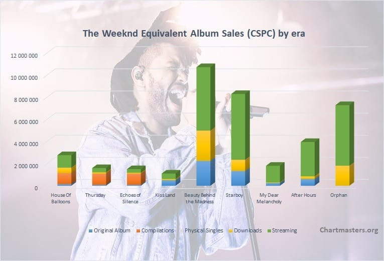 CSPC The Weeknd albums and songs sales cover