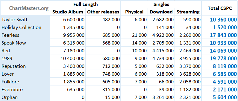CSPC 2021 Taylor Swift albums and songs sales