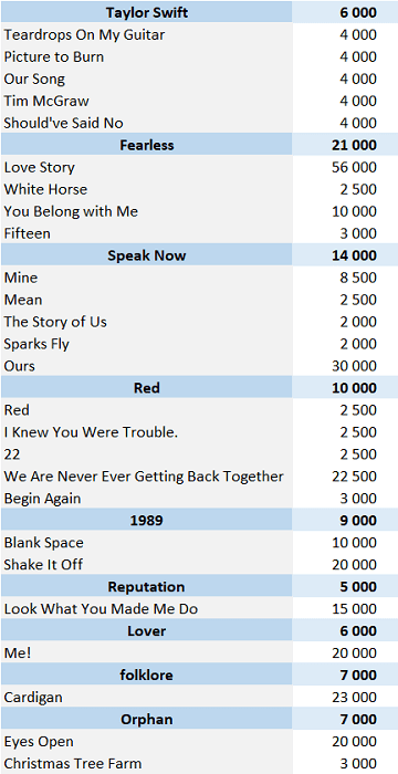 CSPC Taylor Swift 2021 physical singles sales