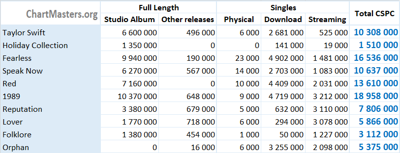 CSPC Taylor Swift albums and songs sales
