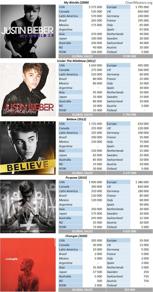 CSPC Justin Bieber album sales breakdown