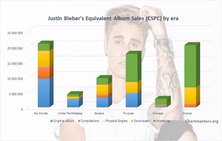 CSPC Justin Bieber albums and singles sales cover