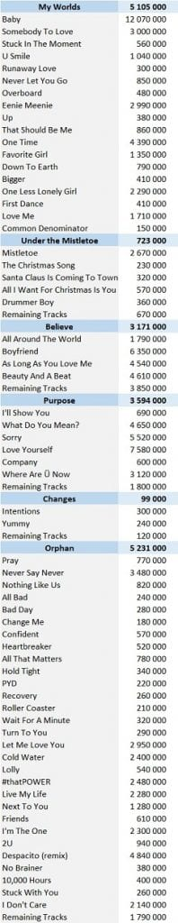 CSPC Justin Bieber digital singles sales
