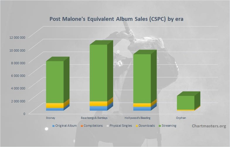 CSPC-Post-Malone-albums-and-singles-sales-cover
