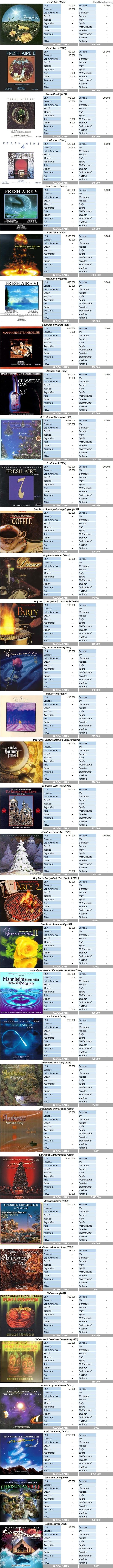 CSPC Mannheim Steamroller album sales breakdowns