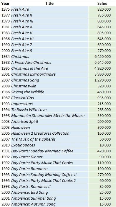CSPC Mannheim Steamroller album sales list