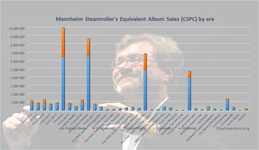 CSPC Mannheim Steamroller albums and songs sales